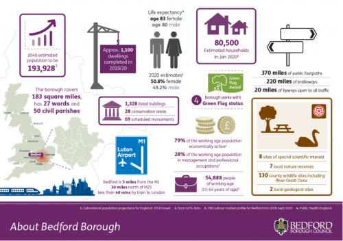 information about Bedford